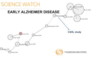 Alzheimer's disease: A CSHL study cited as a key advance.